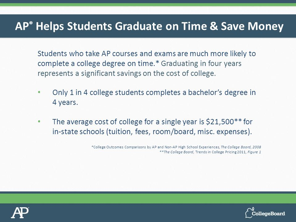 Students who take AP courses and exams are much more likely to complete a college degree on time.* Graduating in four years represents a significant savings on the cost of college.