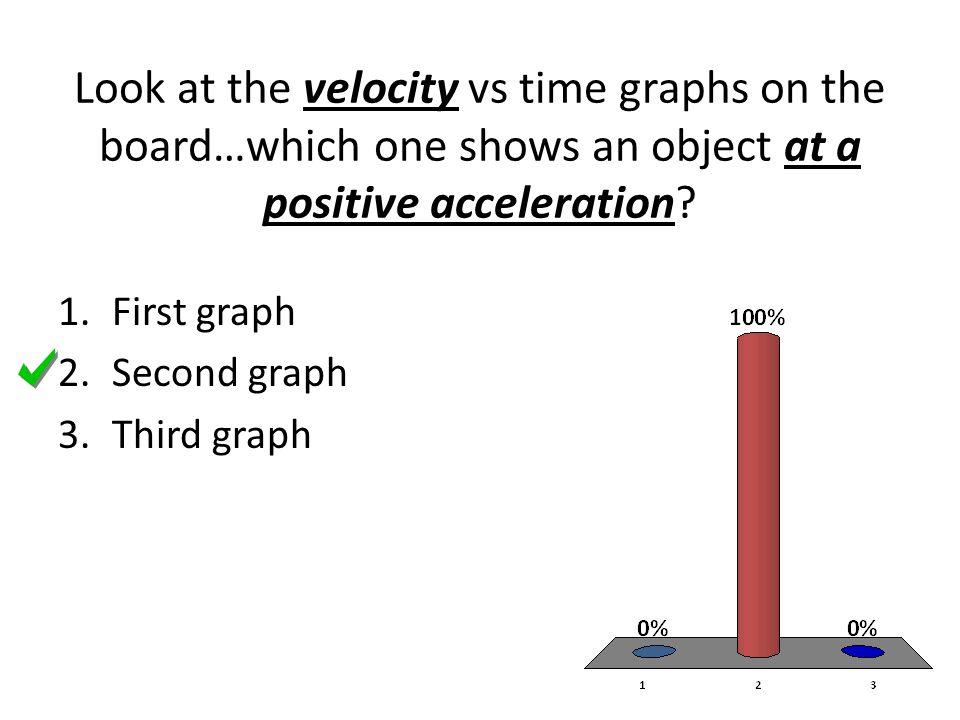 Look at the velocity vs time graphs on the board…which one shows an object at a positive acceleration? 1.First graph 2.Second graph 3.Third graph