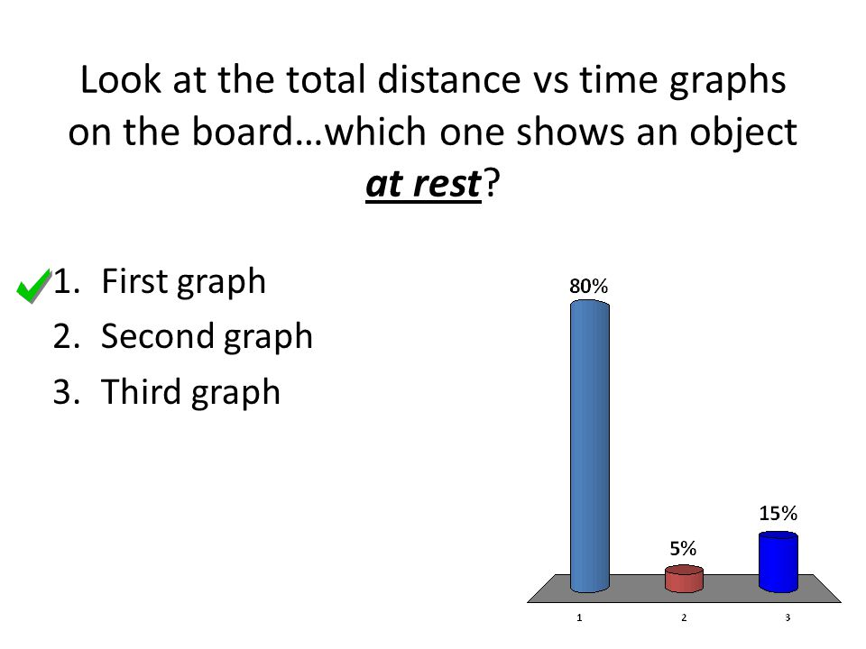 Look at the total distance vs time graphs on the board…which one shows an object at rest? 1.First graph 2.Second graph 3.Third graph