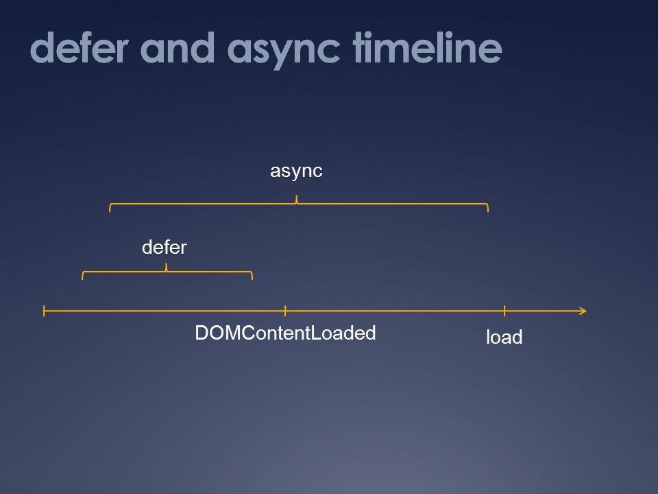 defer and async timeline DOMContentLoaded load async defer