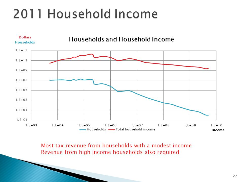 27 Most tax revenue from households with a modest income Revenue from high income households also required