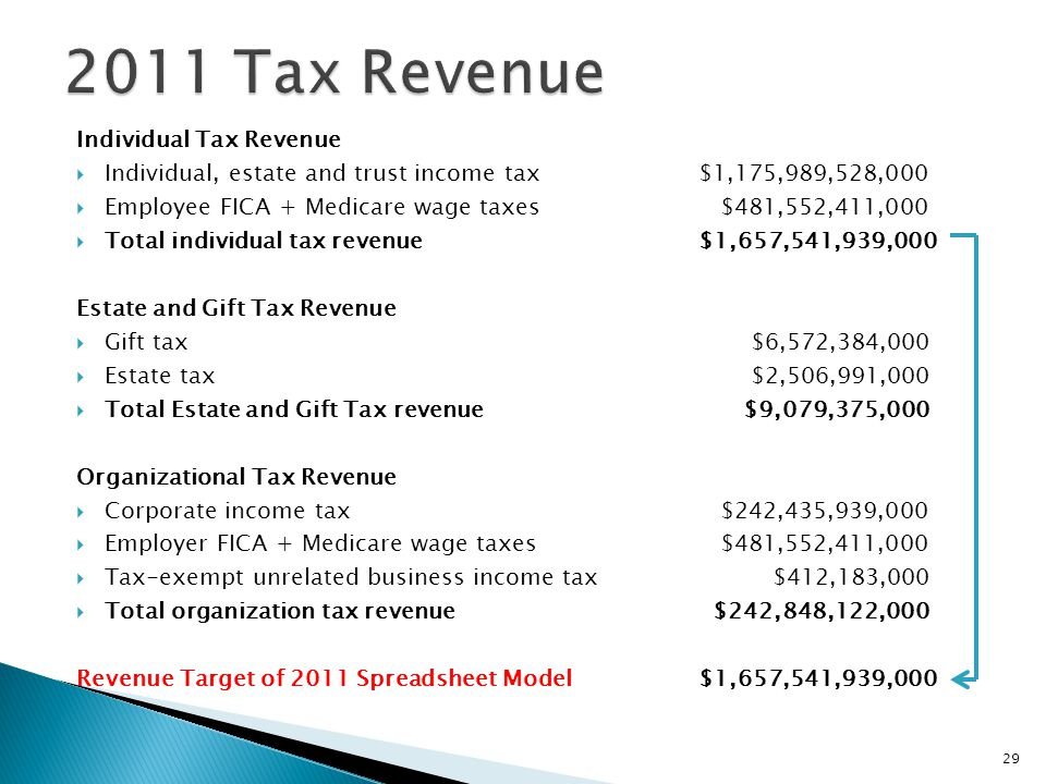 Individual Tax Revenue  Individual, estate and trust income tax $1,175,989,528,000  Employee FICA + Medicare wage taxes $481,552,411,000  Total individual tax revenue $1,657,541,939,000 Estate and Gift Tax Revenue  Gift tax $6,572,384,000  Estate tax $2,506,991,000  Total Estate and Gift Tax revenue $9,079,375,000 Organizational Tax Revenue  Corporate income tax $242,435,939,000  Employer FICA + Medicare wage taxes $481,552,411,000  Tax-exempt unrelated business income tax $412,183,000  Total organization tax revenue $242,848,122,000 Revenue Target of 2011 Spreadsheet Model $1,657,541,939,000 29