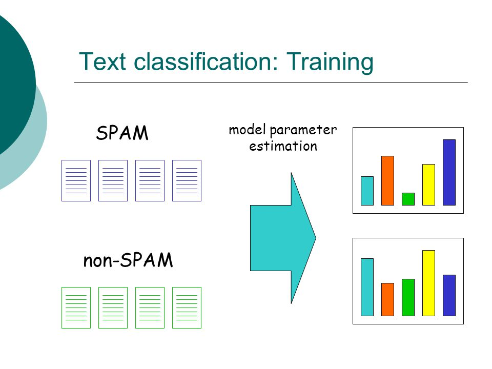 Text classification: Training non-SPAM SPAM model parameter estimation