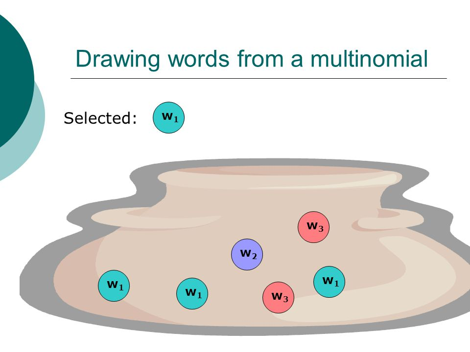 Drawing words from a multinomial Selected: w1w1 w3w3 w2w2 w1w1 w1w1 w1w1 w3w3