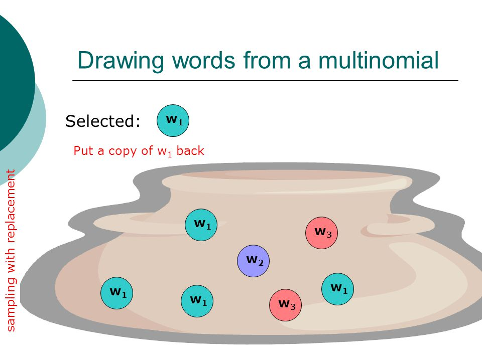 Drawing words from a multinomial Selected: w1w1 w3w3 w2w2 w1w1 w1w1 w1w1 w3w3 sampling with replacement Put a copy of w 1 back w1w1