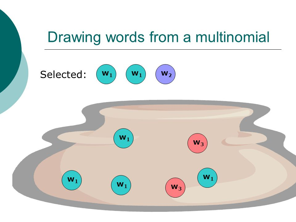 Drawing words from a multinomial Selected: w1w1 w3w3 w2w2 w1w1 w1w1 w1w1 w3w3 w1w1 w1w1