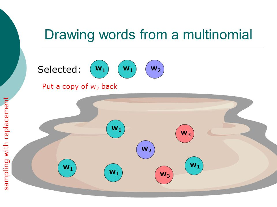 Drawing words from a multinomial Selected: w1w1 w3w3 w2w2 w1w1 w1w1 w1w1 w3w3 w1w1 w1w1 sampling with replacement Put a copy of w 2 back w2w2