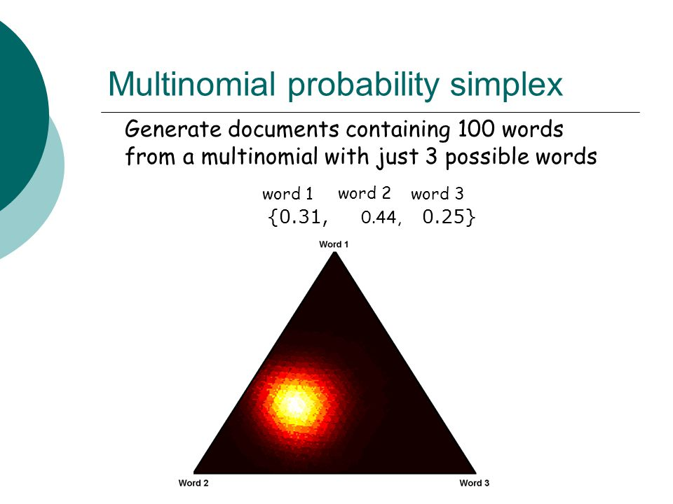 Multinomial probability simplex {0.31, 0.44, 0.25} word 1 word 2 word 3 Generate documents containing 100 words from a multinomial with just 3 possibl