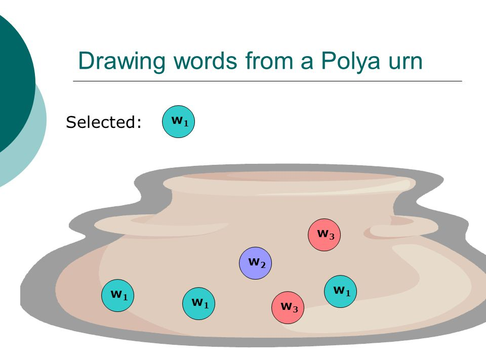 Drawing words from a Polya urn Selected: w1w1 w3w3 w2w2 w1w1 w1w1 w1w1 w3w3