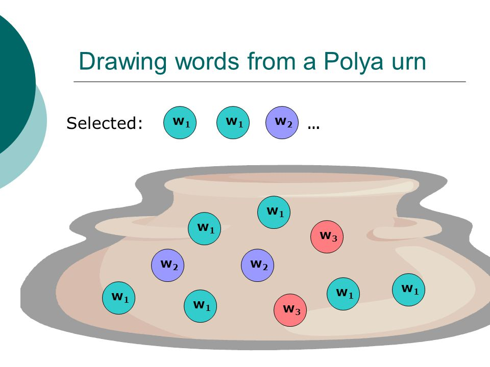 Drawing words from a Polya urn Selected: w1w1 w3w3 w2w2 w1w1 w1w1 w1w1 w3w3 w1w1 w1w1 w1w1 w1w1 w2w2 w2w2 …