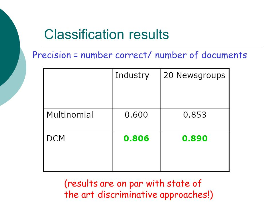 Classification results Industry20 Newsgroups Multinomial0.6000.853 DCM0.8060.890 Precision = number correct/ number of documents (results are on par w