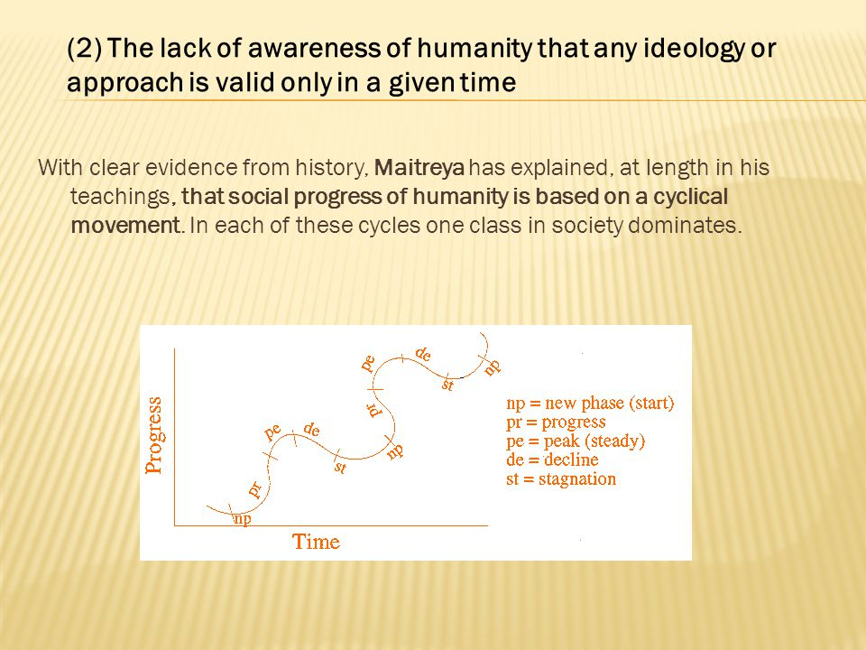 With clear evidence from history, Maitreya has explained, at length in his teachings, that social progress of humanity is based on a cyclical movement.