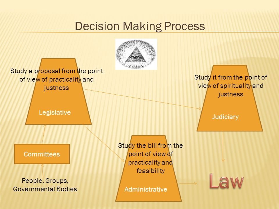 Decision Making Process Legislative Committees People, Groups, Governmental Bodies Study a proposal from the point of view of practicality and justness Administrative Judiciary Study it from the point of view of spirituality and justness Study the bill from the point of view of practicality and feasibility
