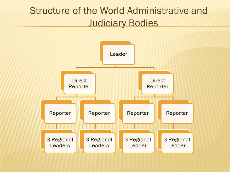 Structure of the World Administrative and Judiciary Bodies Leader Direct Reporter Reporter 3 Regional Leaders Reporter 3 Regional Leaders Direct Reporter Reporter 3 Regional Leader Reporter 3 Regional Leader