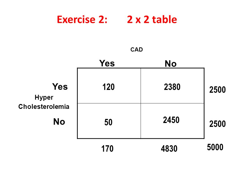 Exercise 2: 2 x 2 table CAD Hyper Cholesterolemia Yes No Yes No 5000 2500 120 2500 50 170 2380 2450 4830