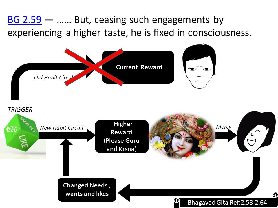 BG 2.59BG 2.59 — …… But, ceasing such engagements by experiencing a higher taste, he is fixed in consciousness.