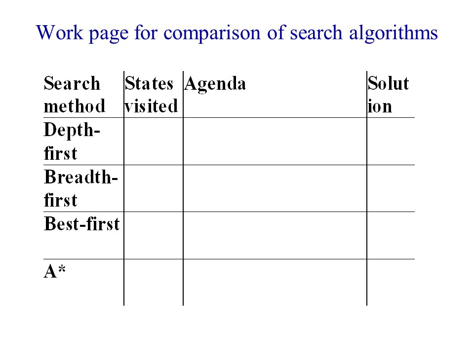 Work page for comparison of search algorithms
