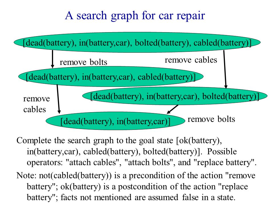 A search graph for car repair Complete the search graph to the goal state [ok(battery), in(battery,car), cabled(battery), bolted(battery)].