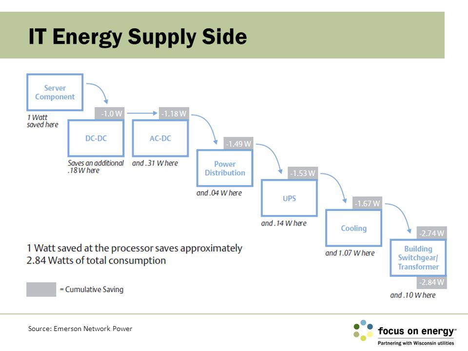 IT Energy Supply Side Source: Emerson Network Power