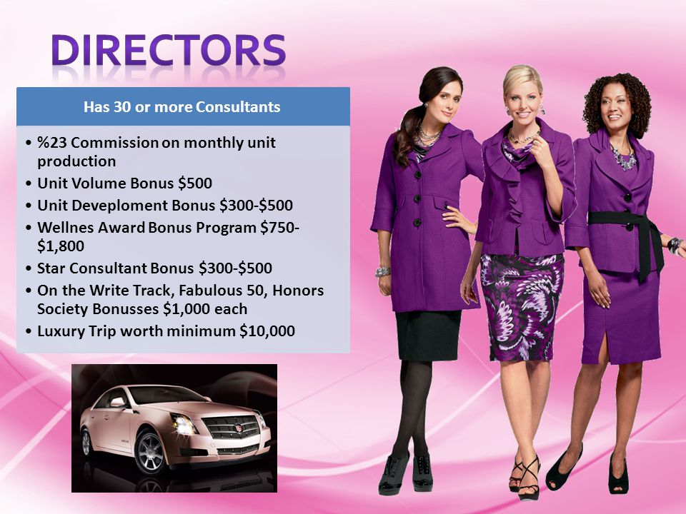 Monthly Production of a Director 30Personal Team Members4Orders$1,500=$6,000 3New Personal Team Members3Orders$1,800=$5,400 Your Reorder Products You Order$600= 2 New Team Members from Unit 2Orders$1,800=$3,600 Total Production$15,600