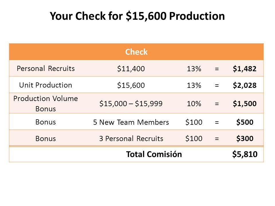 Your Check for $15,600 Production Check Personal Recruits$11,40013%=$1,482 Unit Production$15,60013%=$2,028 Production Volume Bonus $15,000 – $15,9991