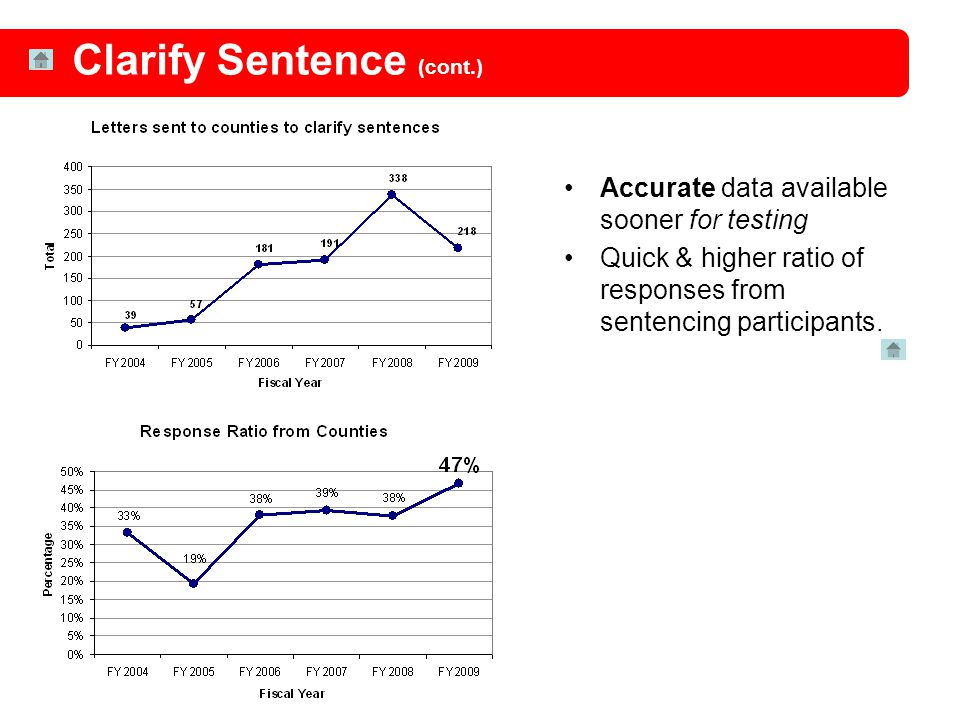 Accurate data available sooner for testing Quick & higher ratio of responses from sentencing participants. Clarify Sentence (cont.)