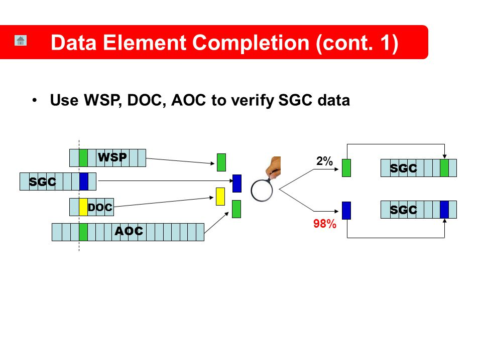 Data Element Completion (cont. 1) WSP AOC Use WSP, DOC, AOC to verify SGC data DOC SGC 98% SGC 2%