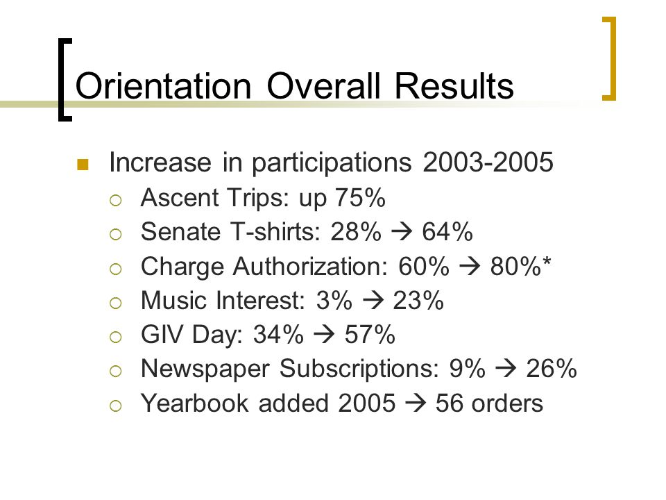 Orientation Overall Results Increase in participations 2003-2005  Ascent Trips: up 75%  Senate T-shirts: 28%  64%  Charge Authorization: 60%  80%*  Music Interest: 3%  23%  GIV Day: 34%  57%  Newspaper Subscriptions: 9%  26%  Yearbook added 2005  56 orders