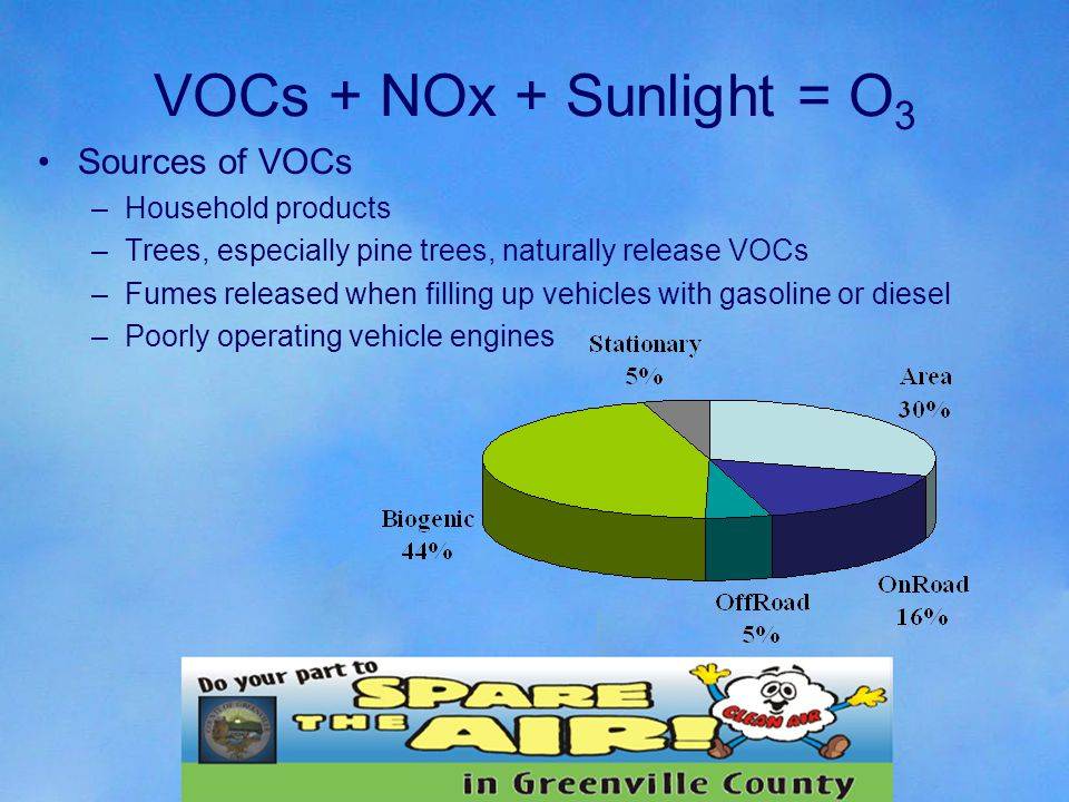 Sources of VOCs –Household products –Trees, especially pine trees, naturally release VOCs –Fumes released when filling up vehicles with gasoline or diesel –Poorly operating vehicle engines