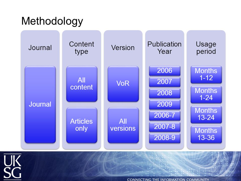 Methodology Journal Content type All content Articles only Version VoR All versions Publication Year 20062007200820092006-72007-82008-9 Usage period Months 1-12 Months 1-24 Months 13-24 Months 13-36