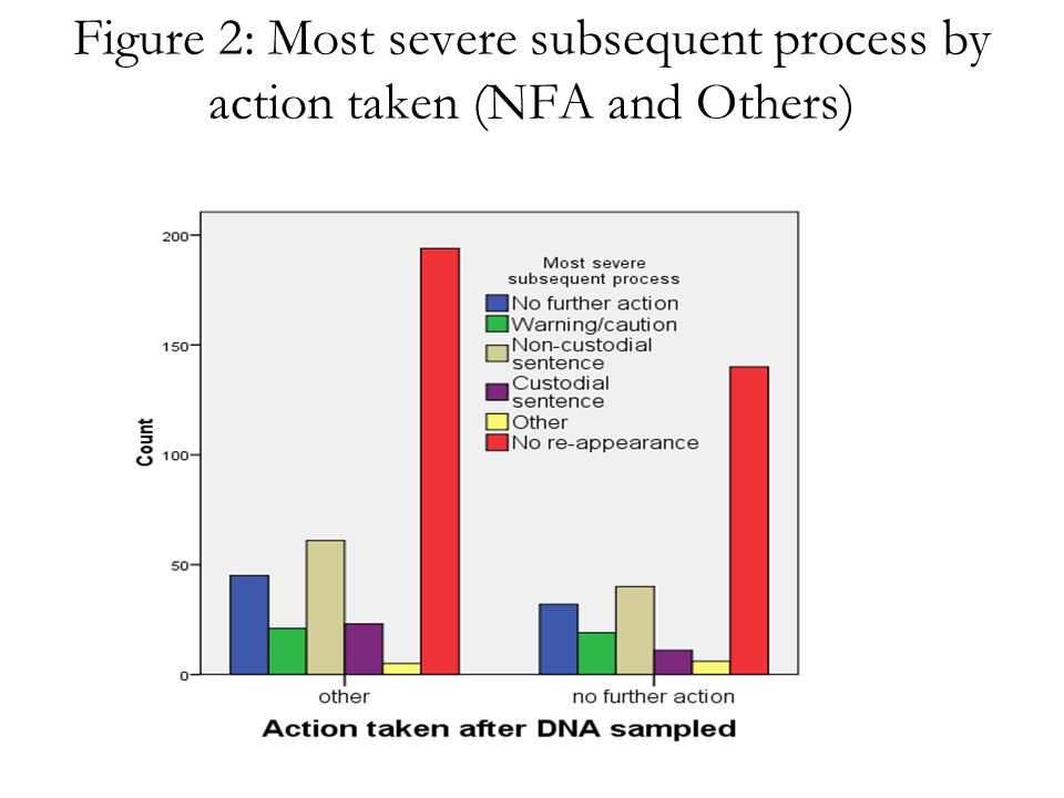 Figure 2: Most severe subsequent process by action taken (NFA and Others)