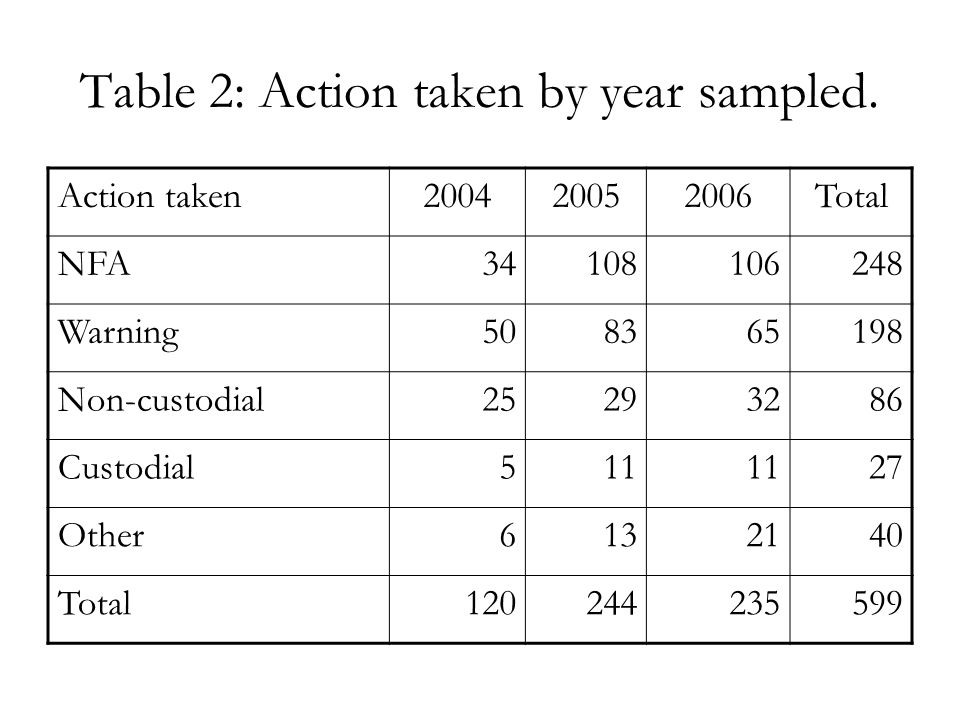 Table 2: Action taken by year sampled.