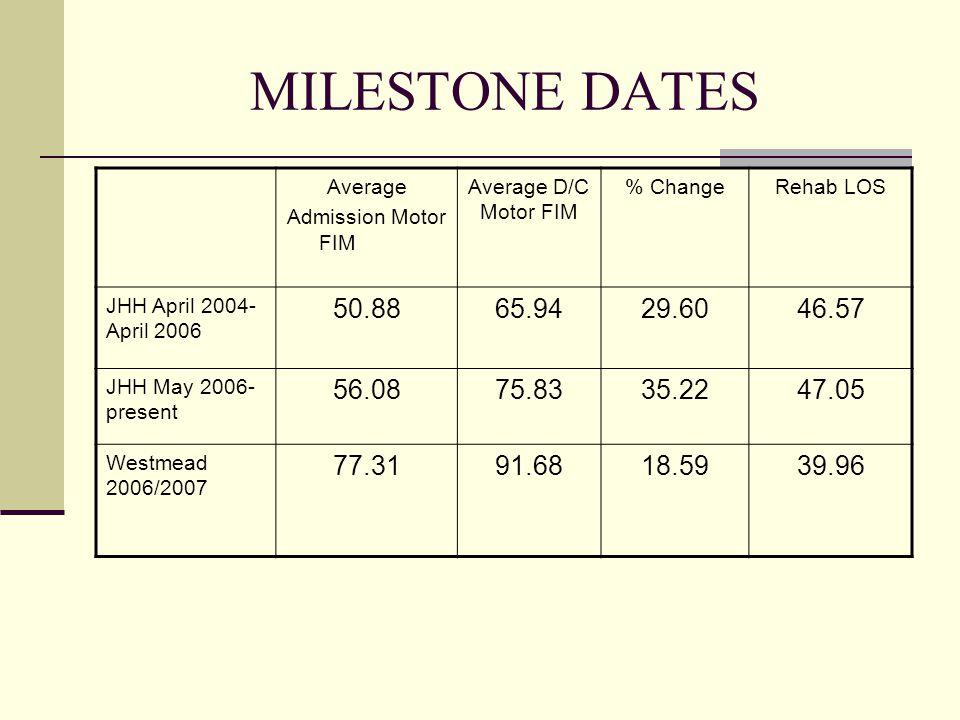 MILESTONE DATES Average Admission Motor FIM Average D/C Motor FIM % ChangeRehab LOS JHH April 2004- April 2006 50.8865.9429.6046.57 JHH May 2006- present 56.0875.8335.2247.05 Westmead 2006/2007 77.3191.6818.5939.96