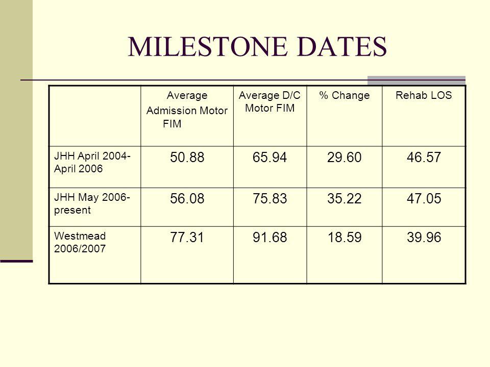MILESTONE DATES Average Admission Motor FIM Average D/C Motor FIM % ChangeRehab LOS JHH April 2004- April 2006 50.8865.9429.6046.57 JHH May 2006- pres