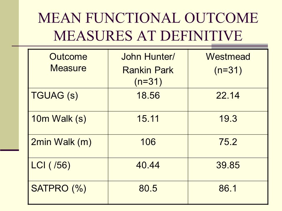 MEAN FUNCTIONAL OUTCOME MEASURES AT DEFINITIVE Outcome Measure John Hunter/ Rankin Park (n=31) Westmead (n=31) TGUAG (s)18.5622.14 10m Walk (s)15.1119.3 2min Walk (m)10675.2 LCI ( /56)40.4439.85 SATPRO (%)80.586.1