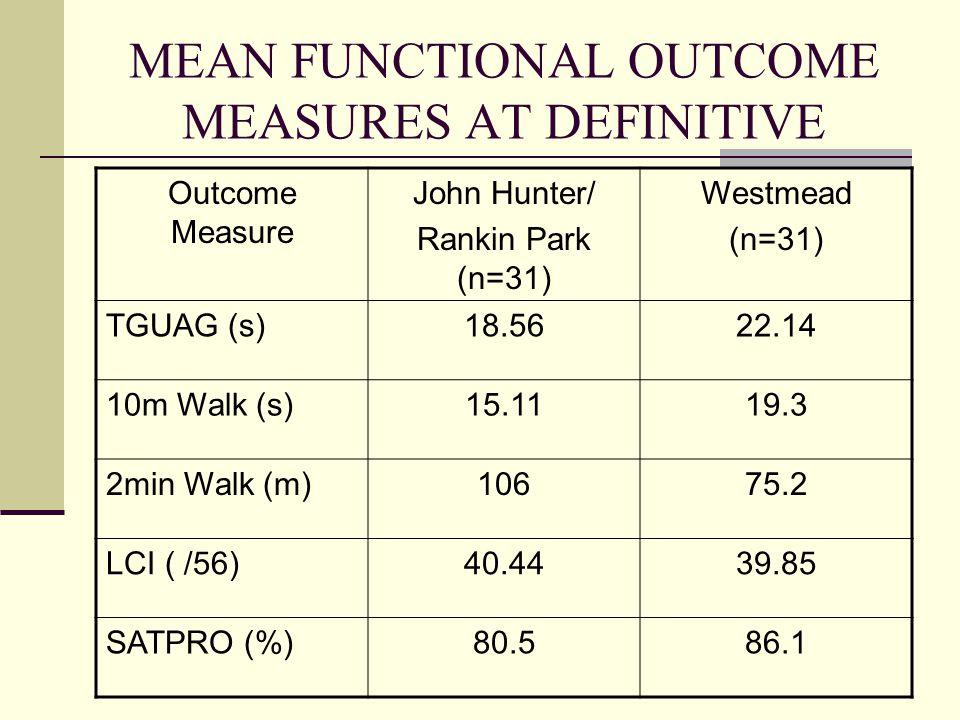 MEAN FUNCTIONAL OUTCOME MEASURES AT DEFINITIVE Outcome Measure John Hunter/ Rankin Park (n=31) Westmead (n=31) TGUAG (s)18.5622.14 10m Walk (s)15.1119