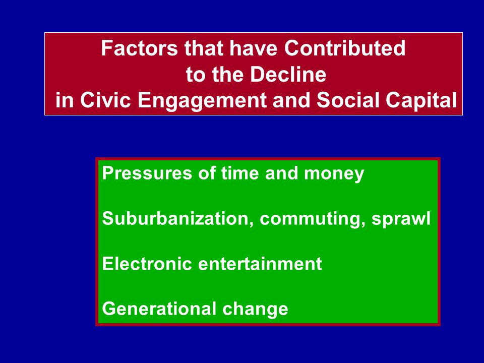 Factors that have Contributed to the Decline in Civic Engagement and Social Capital Pressures of time and money Suburbanization, commuting, sprawl Electronic entertainment Generational change