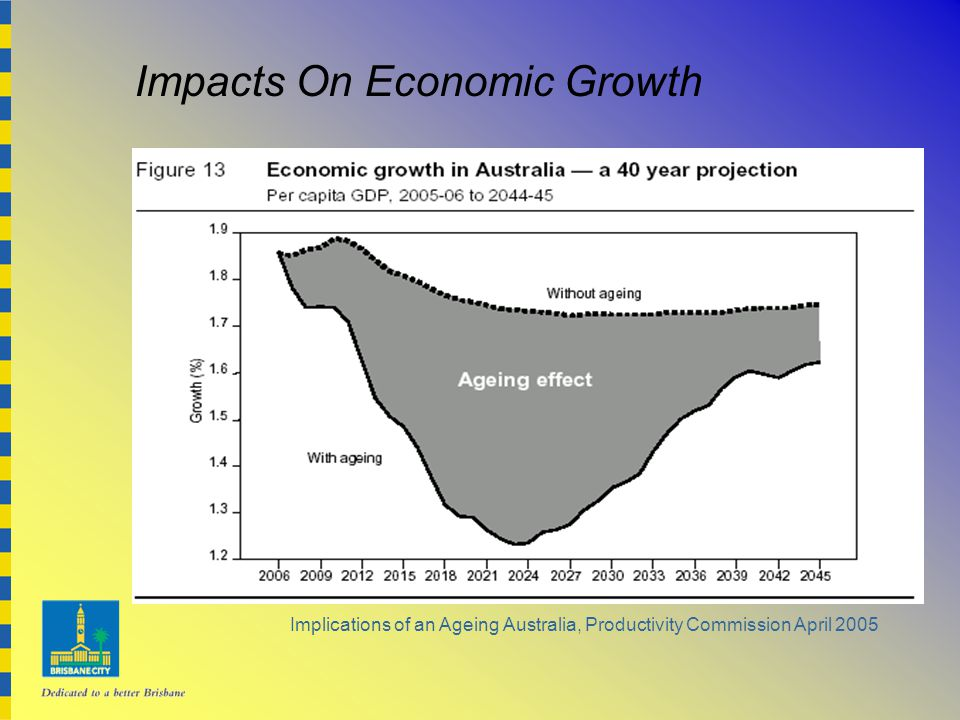 Impacts On Economic Growth
