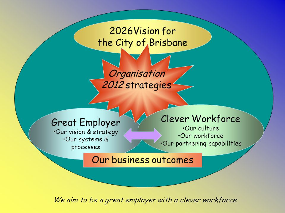 2026Vision for the City of Brisbane Great Employer Our vision & strategy Our systems & processes Clever Workforce Our culture Our workforce Our partnering capabilities Organisation 2012 strategies We aim to be a great employer with a clever workforce Our business outcomes