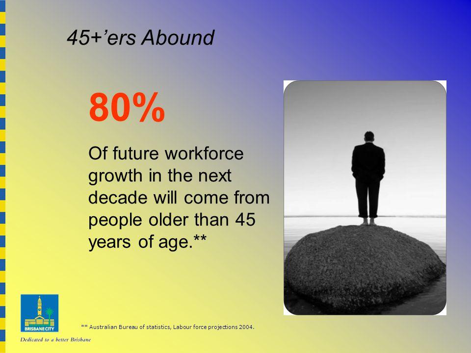 45+'ers Abound ** Australian Bureau of statistics, Labour force projections 2004.