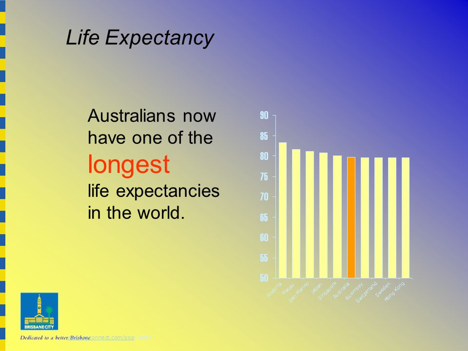 Life Expectancy www.osconnect.com/popwww.osconnect.com/pop: 2007 Australians now have one of the longest life expectancies in the world.
