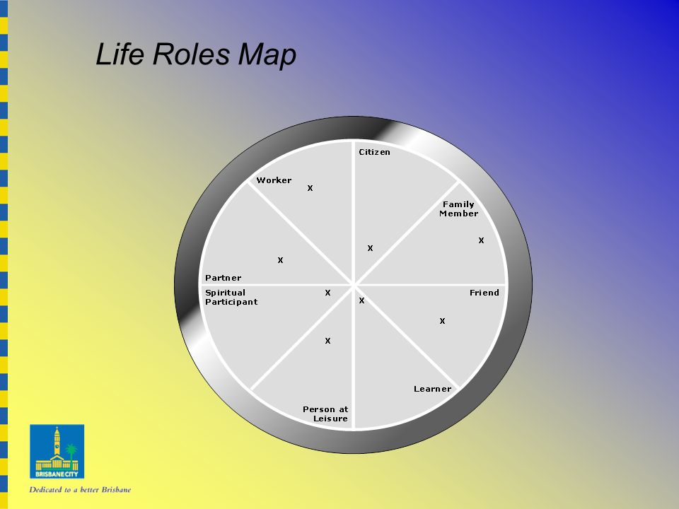 Life Roles Map