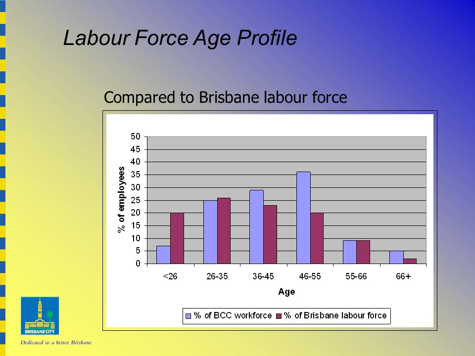 Labour Force Age Profile Compared to Brisbane labour force
