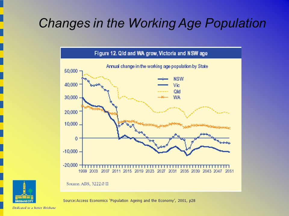 Changes in the Working Age Population Source:Access Economics 'Population Ageing and the Economy', 2001, p28