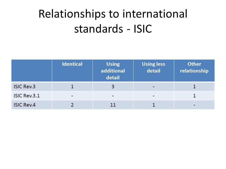 Relationships to international standards - ISIC IdenticalUsing additional detail Using less detail Other relationship ISIC Rev.313-1 ISIC Rev.3.1---1 ISIC Rev.42111-