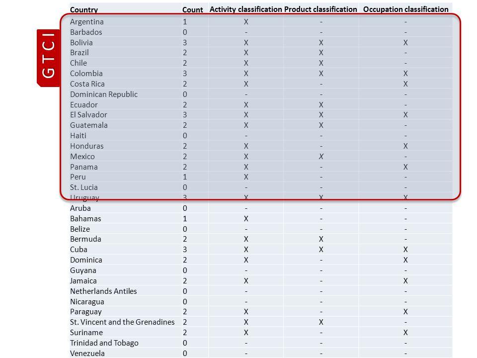 CountryCountActivity classificationProduct classificationOccupation classification Argentina1X-- Barbados0--- Bolivia3XXX Brazil2XX- Chile2XX- Colombia3XXX Costa Rica2X-X Dominican Republic0--- Ecuador2XX- El Salvador3XXX Guatemala2XX- Haiti0--- Honduras2X-X Mexico2XX- Panama2X-X Peru1X-- St.