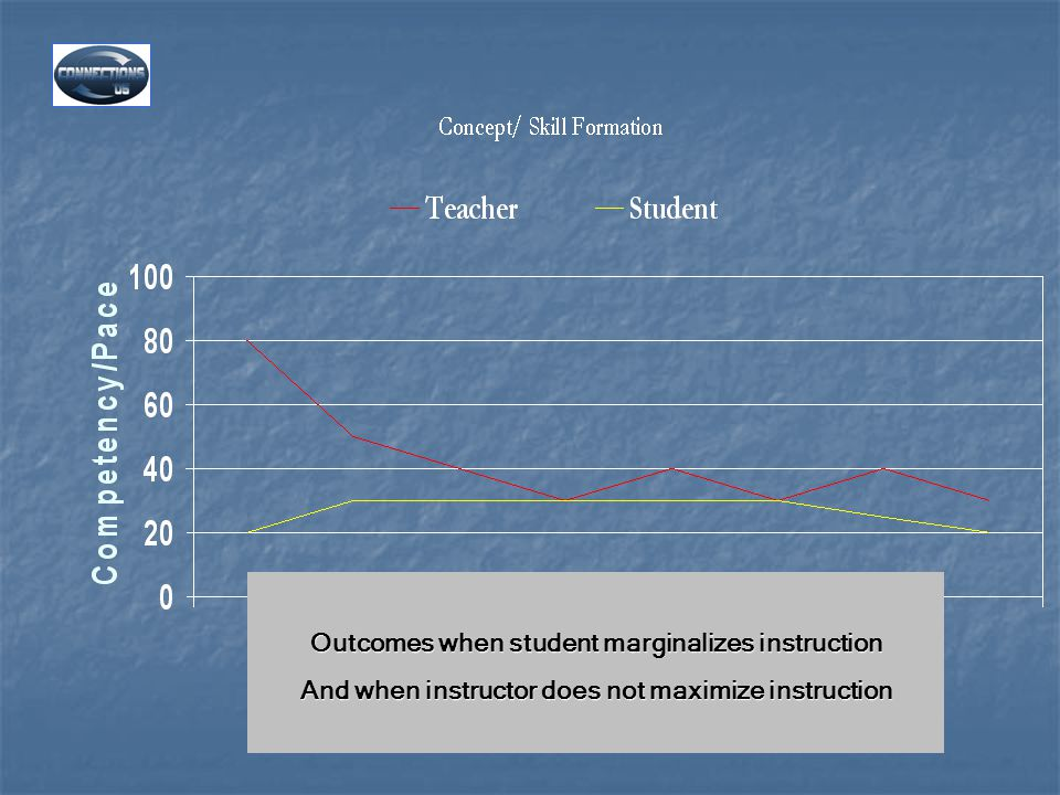 Outcomes when student marginalizes instruction And when instructor does not maximize instruction