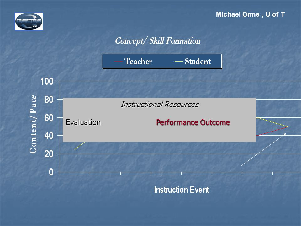 Michael Orme, U of T Instructional Resources EvaluationPerformance Outcome