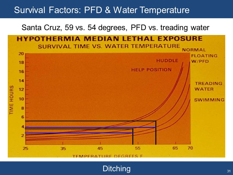 Ditching Survival Factors: PFD & Water Temperature 31 Santa Cruz, 59 vs.