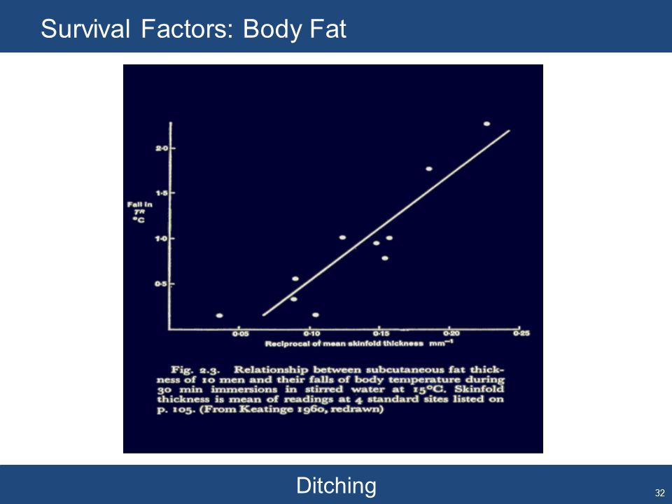 Ditching Survival Factors: Body Fat 32